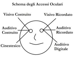 Schema degli accessi oculari